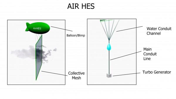 러시아 기술진이 개발한 Air-HES 모식도. - Air HES 제공